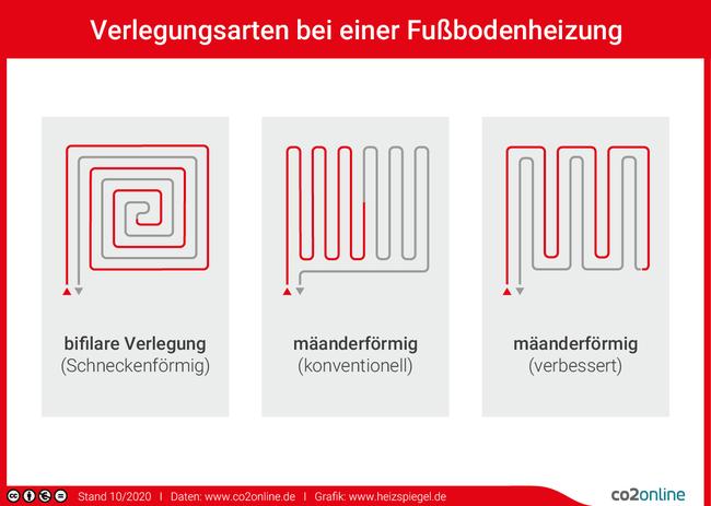 Fußbodenheizungen können schlangenförmig oder schneckenförmig verlegt werden.