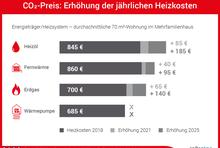 Infografik zum CO2-Preis: Heizkosten 2018 und Mehrkosten ab 2021/2025 als Balkendiagramm für Heizöl (845+85/185), Fernwärme (860+40/95), Erdgas (700+65/140) und Wärmepumpe (685+0/0)