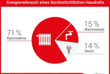 Raumwärme 71 Prozent; Warmwasser 15 Prozent; Strom 14 Prozent. Stand September 2021