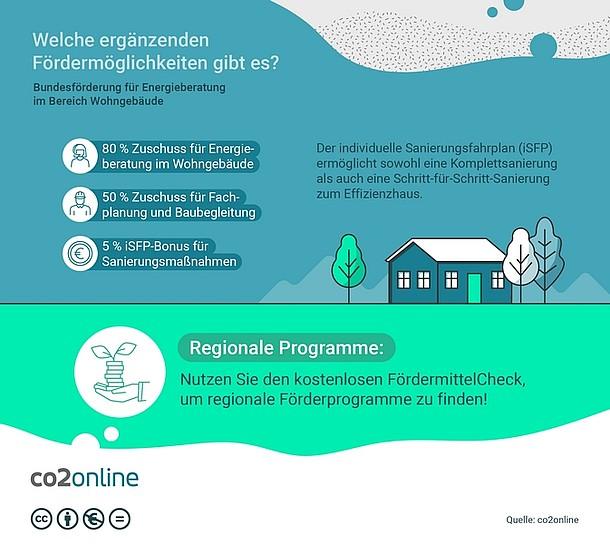 Die Infografik zeigt ergänzende Förderprogramme zur BEG