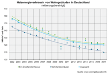 Die Energieeffizienz von Ein- und Zweifamilienhäusern steigt immer langsamer. Das zeigt eine neue Datenbank (www.wohngebaeude.info).