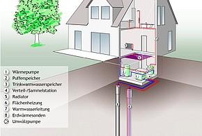 Erdwärme-Sonden unter einem Grundstück und Sole-Wasser-Wärmepumpe im Heizkeller